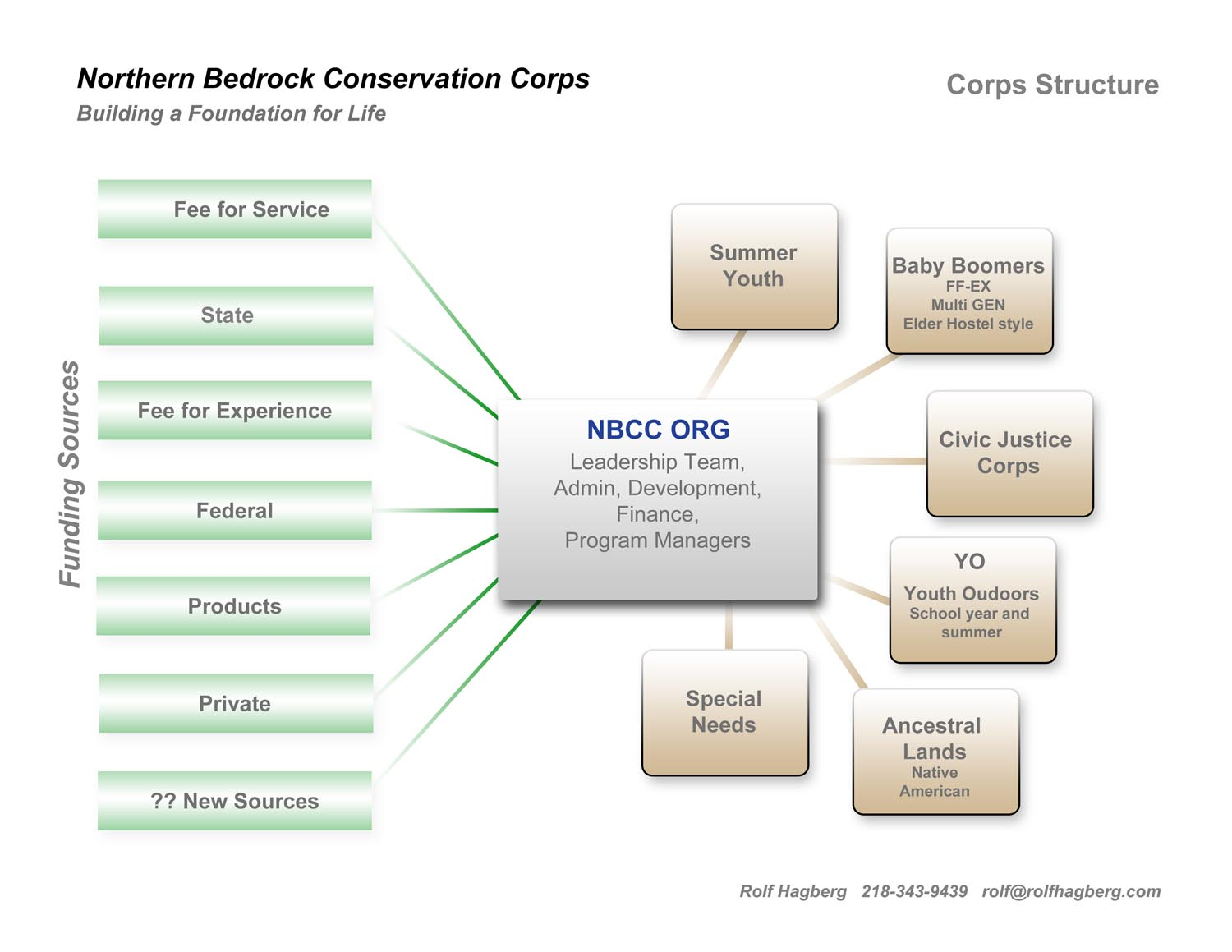 Conservation Corps Structure Funding Northern Bedrock